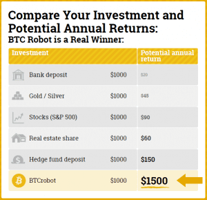 BTC Robot potential earnings